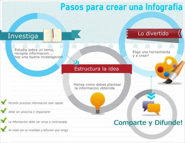 3 Herramientas Para Crear Infografías Educativa