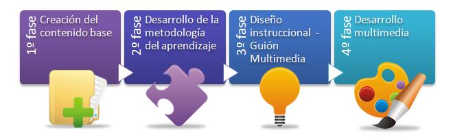 las cuatro fases del desarrollo de contenidos