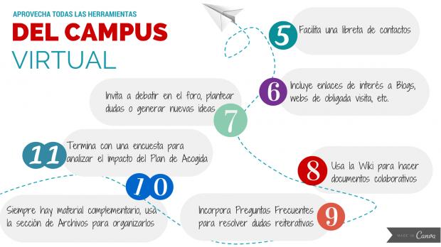 Ideas para utilizar el campus virtual en el plan de bienvenida e-learning