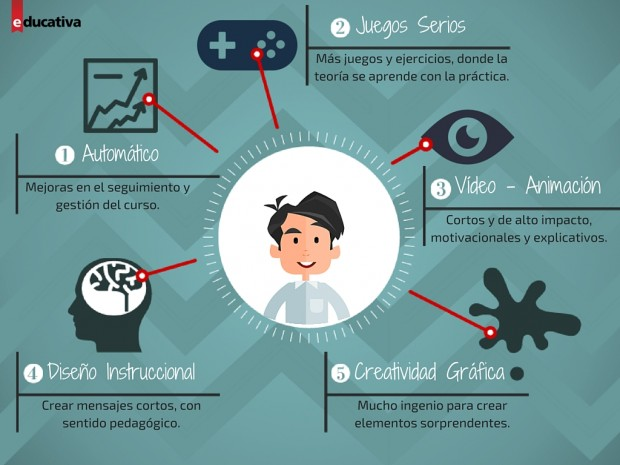 tendencias e-learning 2016